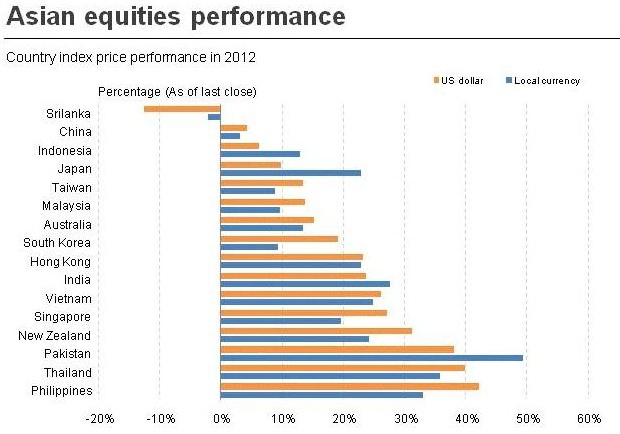 Graphic showing performance of various equity markets in 2012. REUTERS/graphics