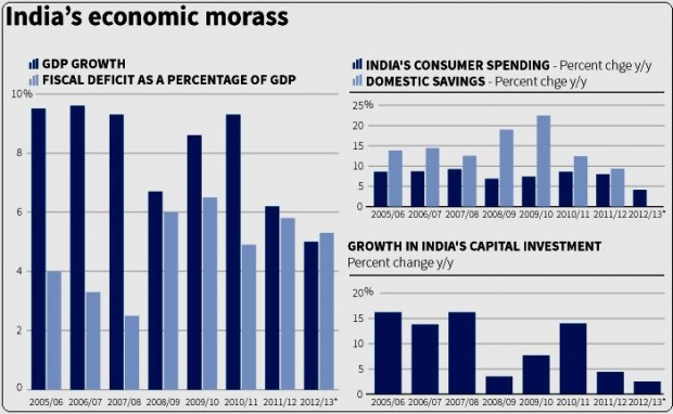 Graphic on India's economic morass. REUTERS