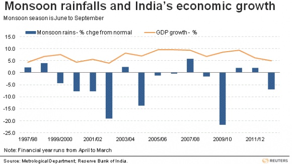 Monsoon rainfalls and India's economic growth