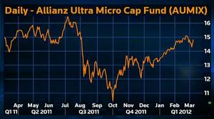 2012 Lipper Awards: Overlooked micro caps offer returns