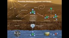 Evidence of life on Mars? NASA rover finds methane, organic chemicals