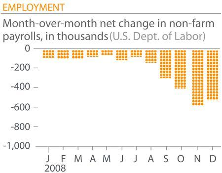 Employers slashed payrolls by 524,000 in December, driving the unemployment rate to its highest level in almost 16 years, a government report showed on Friday, suggesting that the year-long recession was deepening. REUTERS/Graphic