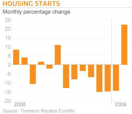 New U.S. housing starts and permits unexpectedly rebounded in February, according to data on Tuesday that provided a rare dose of good news for the recession-hit economy and fractured housing market. REUTERS/Graphics