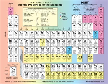 The periodic table in an undated image. A new, superheavy chemical element numbered 112 will soon be officially included in the periodic table, German researchers said. REUTERS/NIST/Handout
