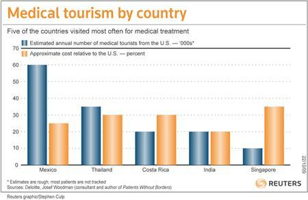 These are heady days for the medical tourism industry. With U.S. healthcare prices spiraling upward, more and more insurers and individuals are looking abroad for treatment. REUTERS/Graphic