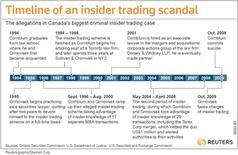 <p>Timeline of an insider trading scandal. REUTERS/Graphic</p>