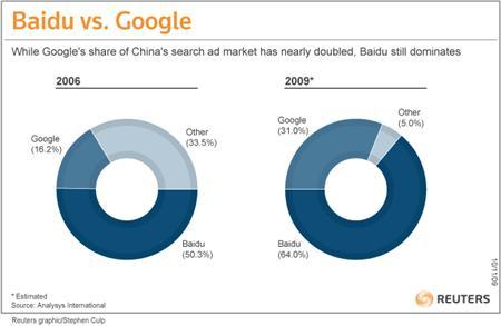 A graph comparing the Google and Baidu's share of China's internet search market. REUTERS/Graphics
