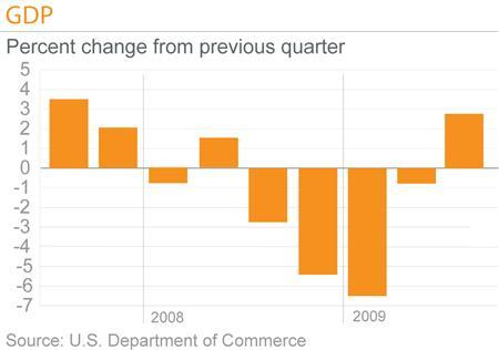 The U.S. economy grew more slowly than initially thought in the third quarter, held back by strong imports and weak investment in nonresidential structures, hinting at a lackluster recovery. REUTERS/Graphic