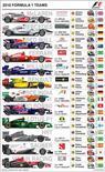 <p>Ilustração dos carros de F1. Perspectivas de cada equipe da Fórmula 1 para a temporada que se inicia no domingo com o Grande Prêmio do Barein (listadas pela ordem do campeonato).RNGS</p>