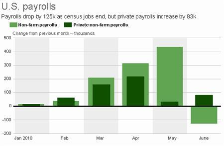 Employment fell for the first this year in June as thousands of temporary census jobs ended and private hiring grew less than expected. REUTERS/Stephen Culp