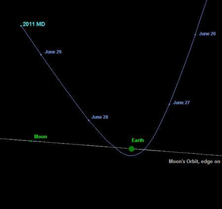 The trajectory of Near-Earth asteroid 2011 MD from the general direction of the Sun in an image courtesy of NASA's Jet Propulsion Laboratory. REUTERS/NASA/JPL-Caltech