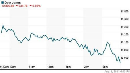 The Dow Jones industrial average lost 634.76 points, or 5.55 percent, to end at 10,809.85. REUTERS/Graphic