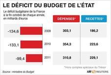 <p>LE DÉFICIT DU BUDGET DE L'ÉTAT</p>