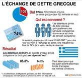 <p>L'ÉCHANGE DE DETTE GRECQUE</p>