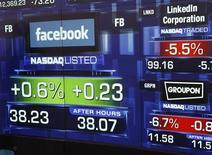 <p>L'introduction en Bourse historique et très médiatisée du célèbre réseau social américain Facebook s'est révélée en demi-teinte vendredi, pénalisée notamment par une valorisation très élevée. L'action a fini à 38,2318 dollars au terme d'une séance en dents de scie, en hausse de 0,61% par rapport au cours de mise sur le marché de 38 dollars. /Photo prise le 18 mai 2012/REUTERS/Keith Bedford</p>