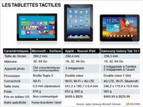 <p>LES TABLETTES TACTILES</p>