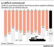 <p>LE DÉFICIT COMMERCIAL</p>