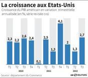 <p>LA CROISSANCE AUX ÉTATS-UNIS</p>