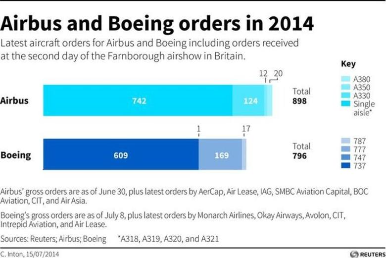 Updated graphic with orders from the second day of the Farnborough airshow in Britain. Charts the latest Airbus and Boeing orders for 2014. REUTERS