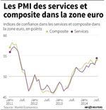 LES PMI DES SERVICES ET COMPOSITE DANS LA ZONE EURO
