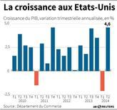 LA CROISSANCE AUX ETATS-UNIS