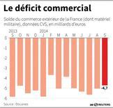 RPT-LE DÉFICIT COMMERCIAL DE LA FRANCE
