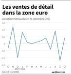 LES VENTES DE DÉTAIL DANS LA ZONE EURO