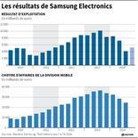 LES RÉSULTATS DE SAMSUNG ELECTRONICS