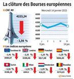 RPT-LA CLÔTURE DES BOURSES EUROPÉENNES