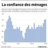 LA CONFIANCE DES MÉNAGES FRANÇAIS