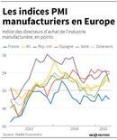 LES INDICES PMI MANUFACTURIERS EN EUROPE
