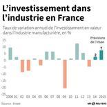 L'INVESTISSEMENT DANS L'INDUSTRIE EN FRANCE
