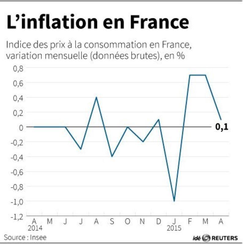 Les prix à la consommation en hausse de 0,1% en avril en France