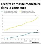 CRÉDITS ET MASSE MONÉTAIRE DANS LA ZONE EURO