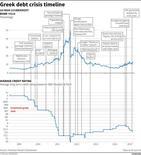 Gráfico que muestra la evolución de los bonos del mercado de bonos soberanos a 10 años de Grecia.
