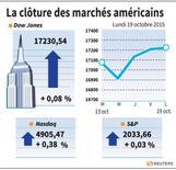 COR-LA CLÔTURE DES MARCHÉS AMÉRICAINS Correction chiffres et courbe du graphique