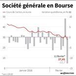 SOCIÉTÉ GÉNÉRALE EN BOURSE