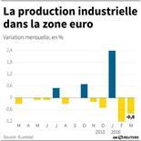 LA PRODUCTION INDUSTRIELLE DANS LA ZONE EURO