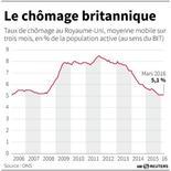 LE CHÔMAGE BRITANNIQUE