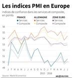 LES INDICES PMI EN EUROPE