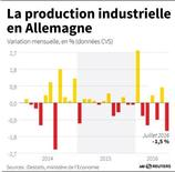 LA PRODUCTION INDUSTRIELLE EN ALLEMAGNE