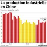 LA PRODUCTION INDUSTRIELLE EN CHINE