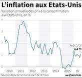 L'INFLATION AUX ETATS-UNIS
