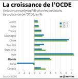 LA CROISSANCE DE L'OCDE