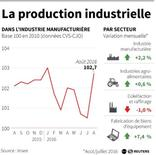 LA PRODUCTION INDUSTRIELLE DE LA FRANCE