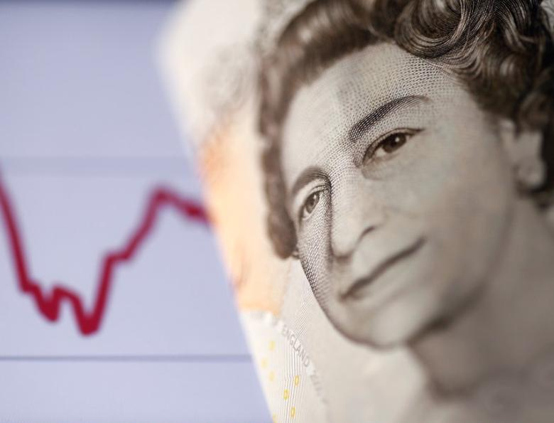 A British pound note is seen in front of a stock graph in this November 7, 2016 picture illustration. Picture taken November 7. REUTERS/Dado Ruvic/Illustration