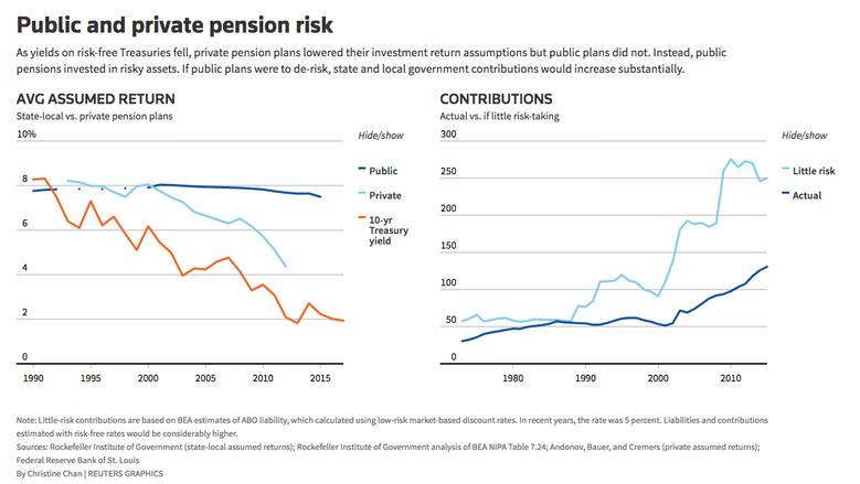 As yields on risk-free Treasuries fell, private pension plans lowered their investment return assumptions but public plans did not. Instead, public pensions invested in risky assets.  REUTERS/Graphics