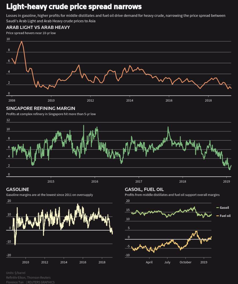 Graphic: Sanctions, OPEC cuts push Asia's heavy crude oil