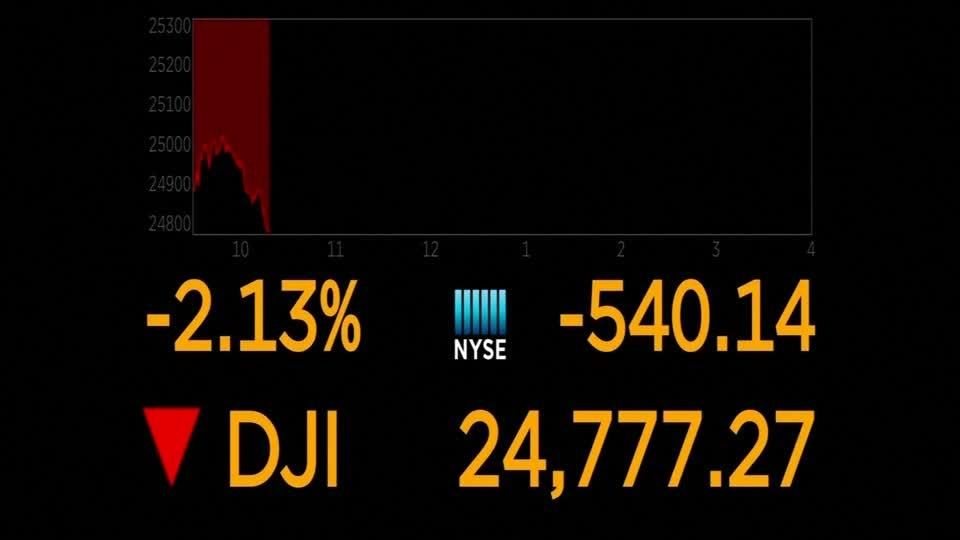 Dow drops over 500 points