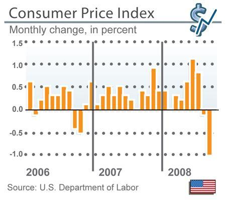 Consumer prices plummeted at the sharpest rate on record in October as a slowing economy caused energy costs to drop for a third straight month, according to a Labor Department report on Wednesday. REUTERS/Graphic